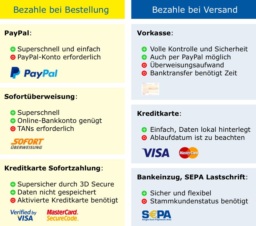 Gameware-Zahlungsmethoden